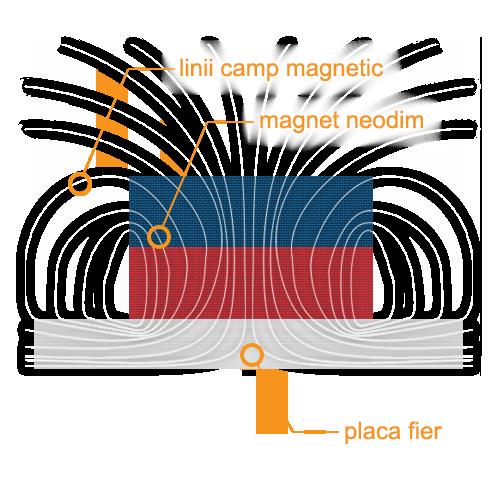 Magnet - Wikipedia
